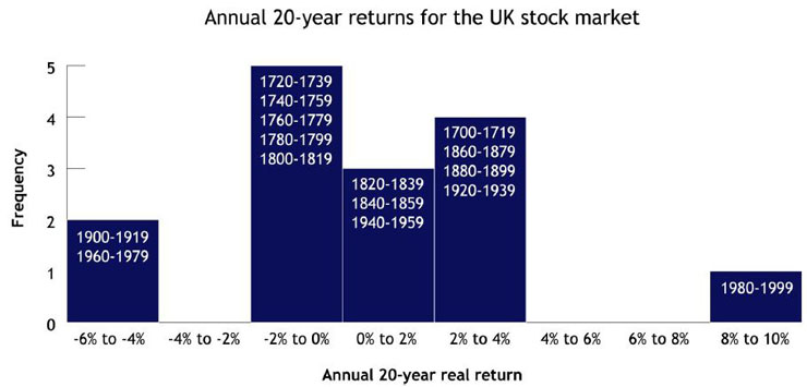 Historic Stock Market Returns