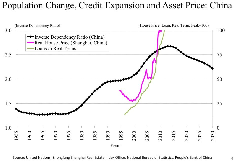 Chinese Housing Bubble