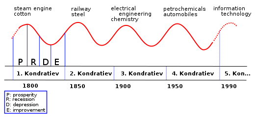 Kondratieff Wave
