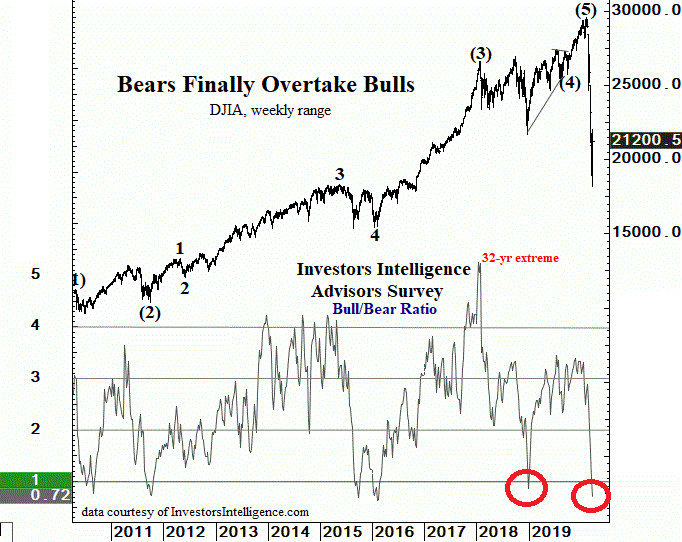 Extreme low in Bull/Bear ratio in march 2020 indicates a bottom.
