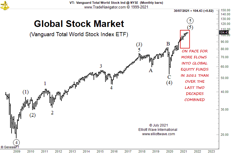 The Peak in Stocks